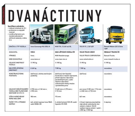 Nákladní vozidla 10 až 12 tun: Nepřeberná nabídka nástaveb