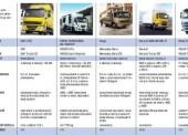 Nákladní vozy střední kategorie o celkové hmotnosti 7,5–18 t