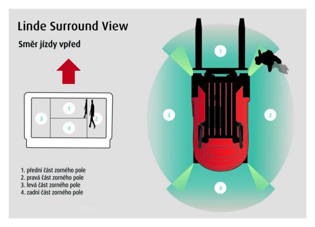 Zorný úhel 360°: Linde MH představuje nový kamerový systém