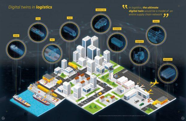 Využití digitálních dvojčat zefektivní provozní činnosti v logistice, tvrdí zpráva DHL
