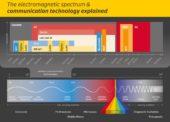 Nová generace bezdrátových technologií: Zpráva o trendech se zabývá budoucností internetu věcí v logistice