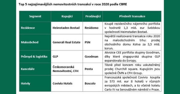 Investicím v ČR budou letos kralovat průmyslové a logistické nemovitosti. Posílí nájemní bydlení a retailové parky