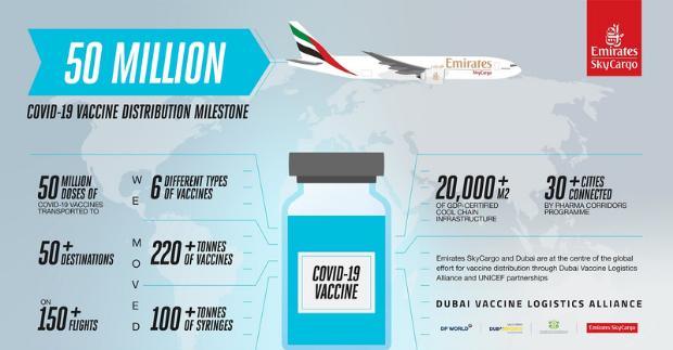 Emirates SkyCargo je prvním leteckým dopravcem, který přepravil 50 milionů dávek vakcín proti covid-19 do více než padesáti destinací