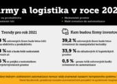 Firmy v logistice nejvíce řeší produktivitu práce a nedostatek lidí. Do automatizace se ale nehrnou
